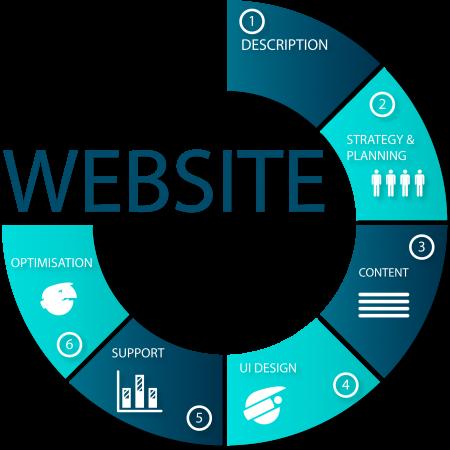 Website diagram