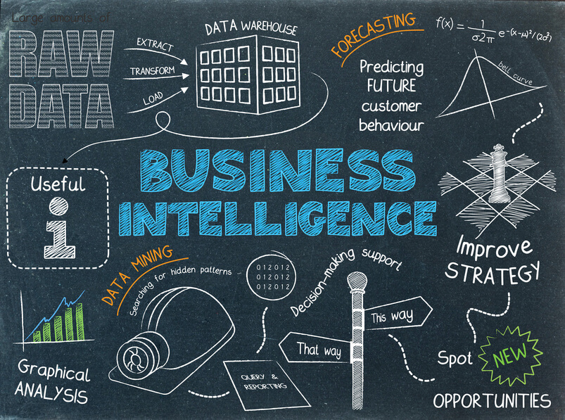 Bi : business intelligence