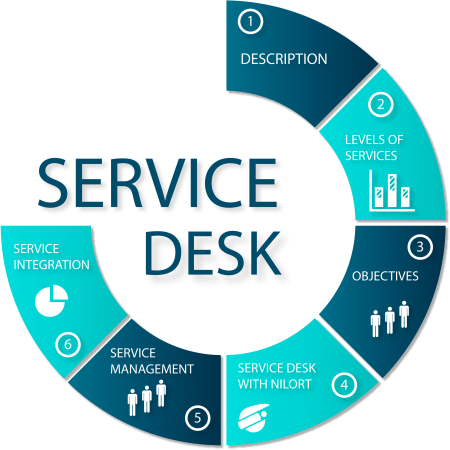 diagram service desk