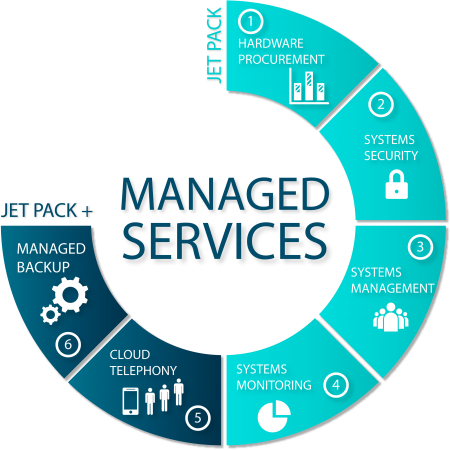 diagramp managed services